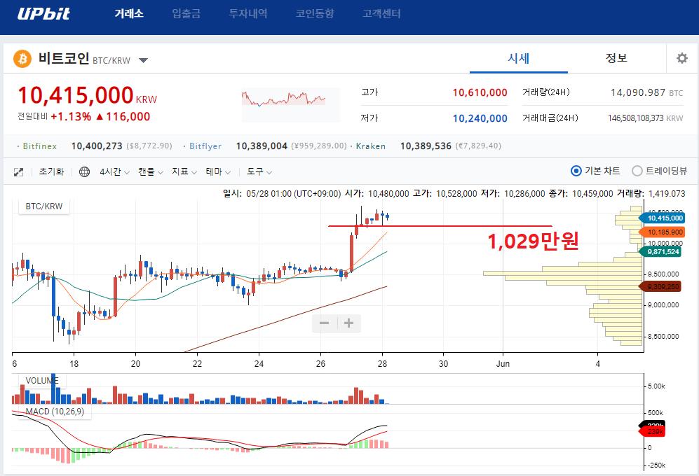20190528_업비트_비트코인_4H.png