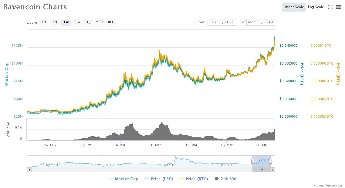 Screenshot_2019-03-21 Ravencoin (RVN) price, charts, market cap, and other metrics CoinMarketCap.png