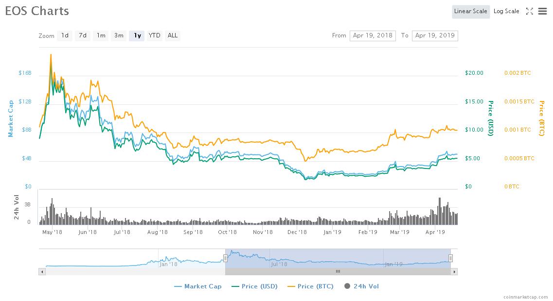 Screenshot_2019-04-19 EOS (EOS) price, charts, market cap, and other metrics CoinMarketCap.png