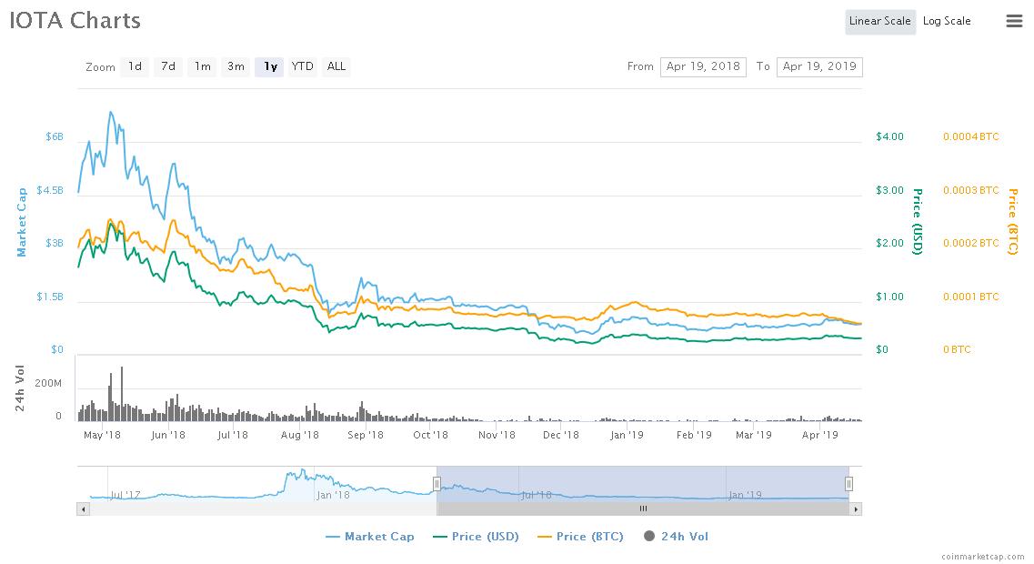 Screenshot_2019-04-19 IOTA (MIOTA) price, charts, market cap, and other metrics CoinMarketCap.png