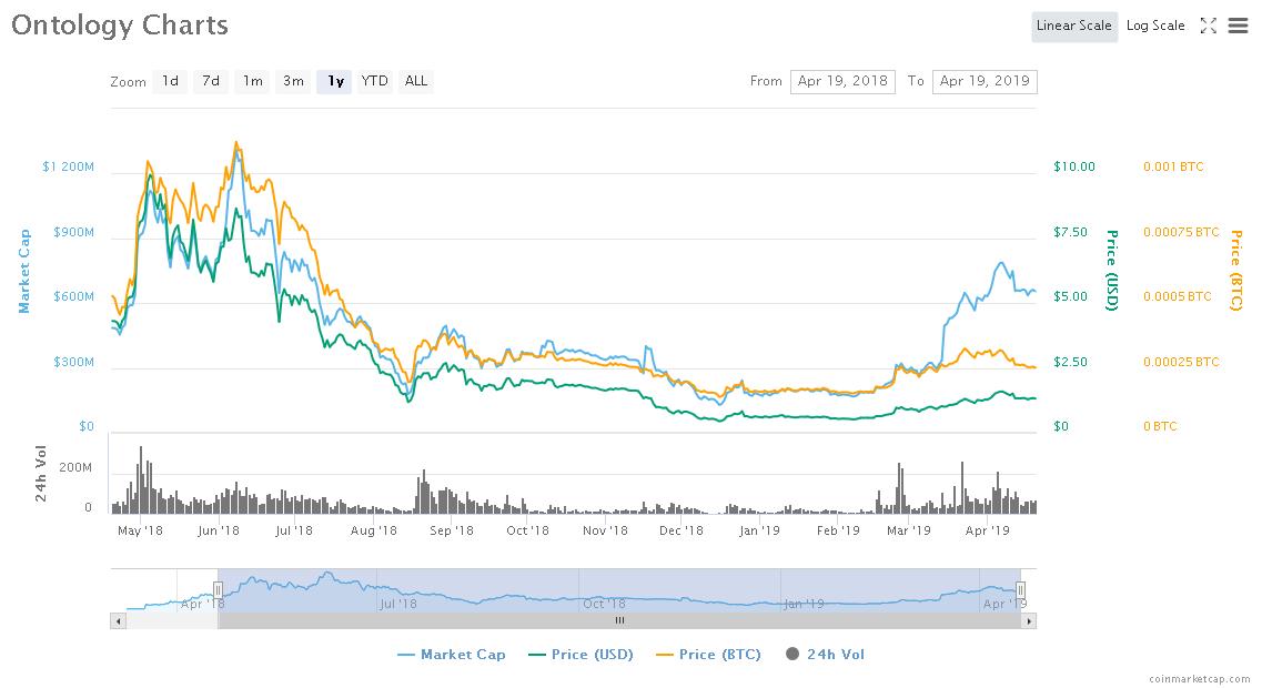 Screenshot_2019-04-19 Ontology (ONT) price, charts, market cap, and other metrics CoinMarketCap.png