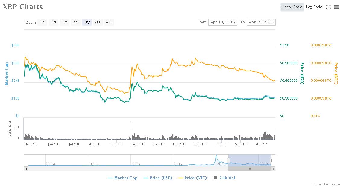 Screenshot_2019-04-19 XRP (XRP) price, charts, market cap, and other metrics CoinMarketCap.png