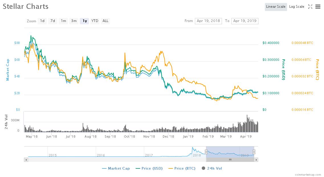 Screenshot_2019-04-19 Stellar (XLM) price, charts, market cap, and other metrics CoinMarketCap.png