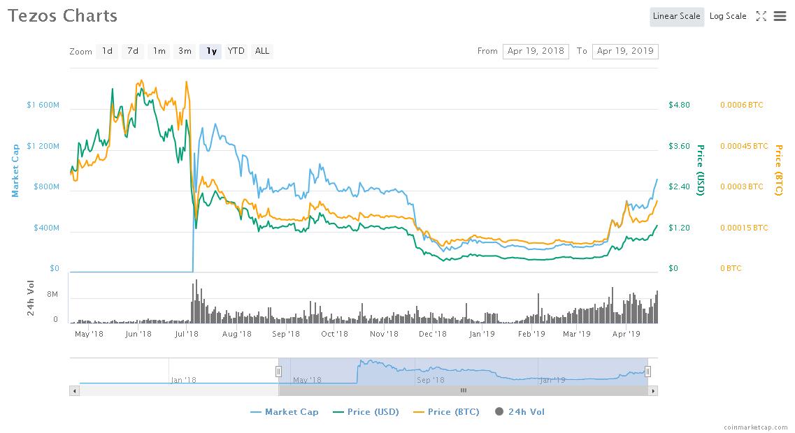 Screenshot_2019-04-19 Tezos (XTZ) price, charts, market cap, and other metrics CoinMarketCap.png