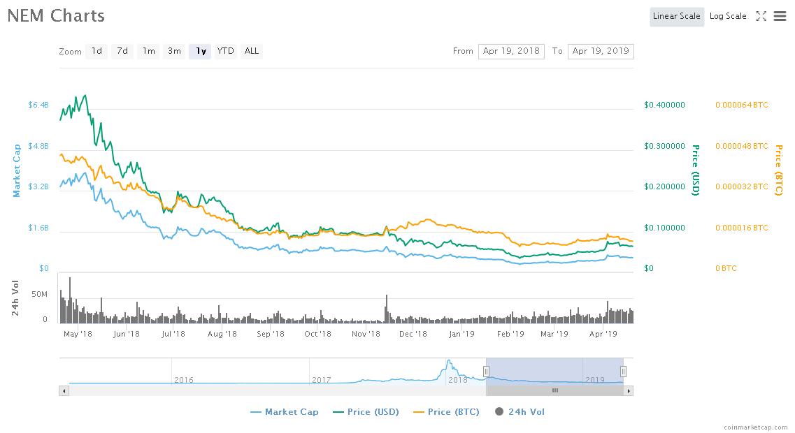 Screenshot_2019-04-19 NEM (XEM) price, charts, market cap, and other metrics CoinMarketCap.png