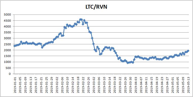LTCRVN.png