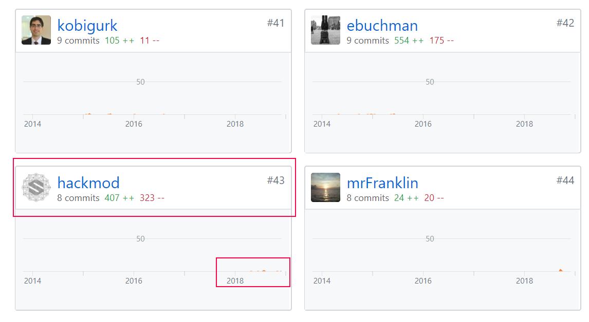 go-ethereum-contributors.png