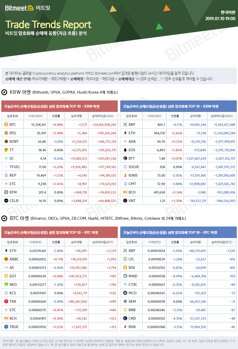 bitmeet_trends_report_2019-07-10_07_00_05.png