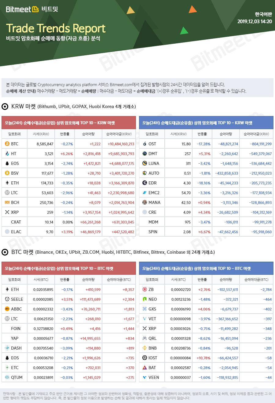 bitmeet_trends_report_2019-12-03_02_20_03.png