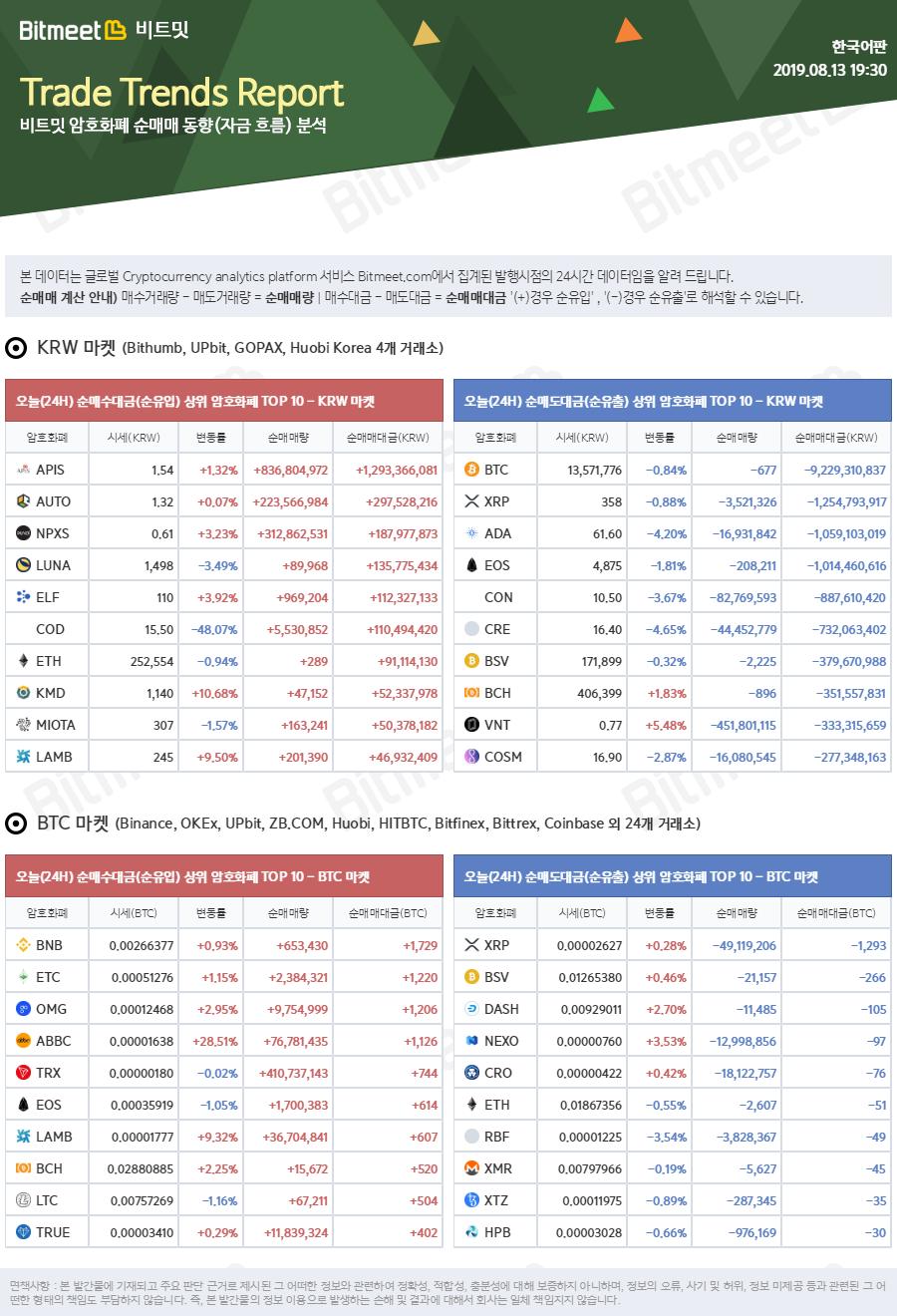 bitmeet_trends_report_2019-08-13_07_30_14.png