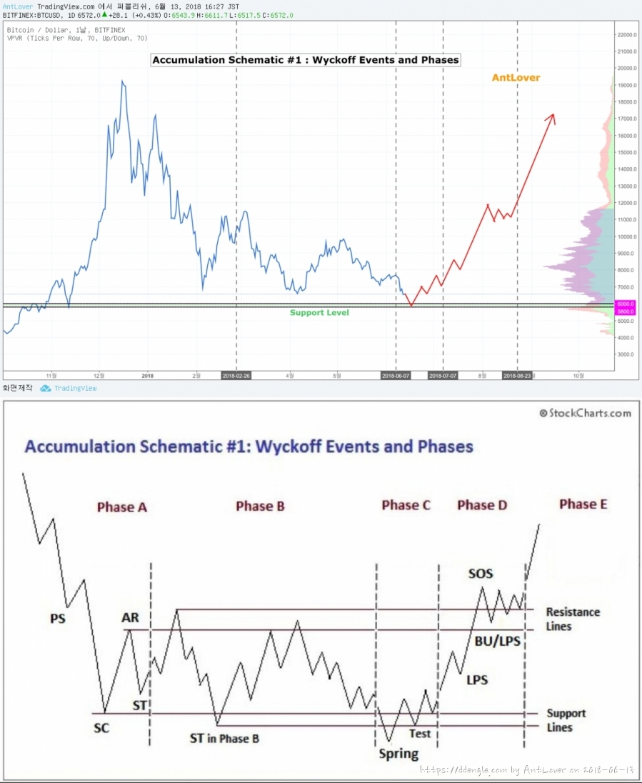 BTC 1 wyckoff events and phases.jpg