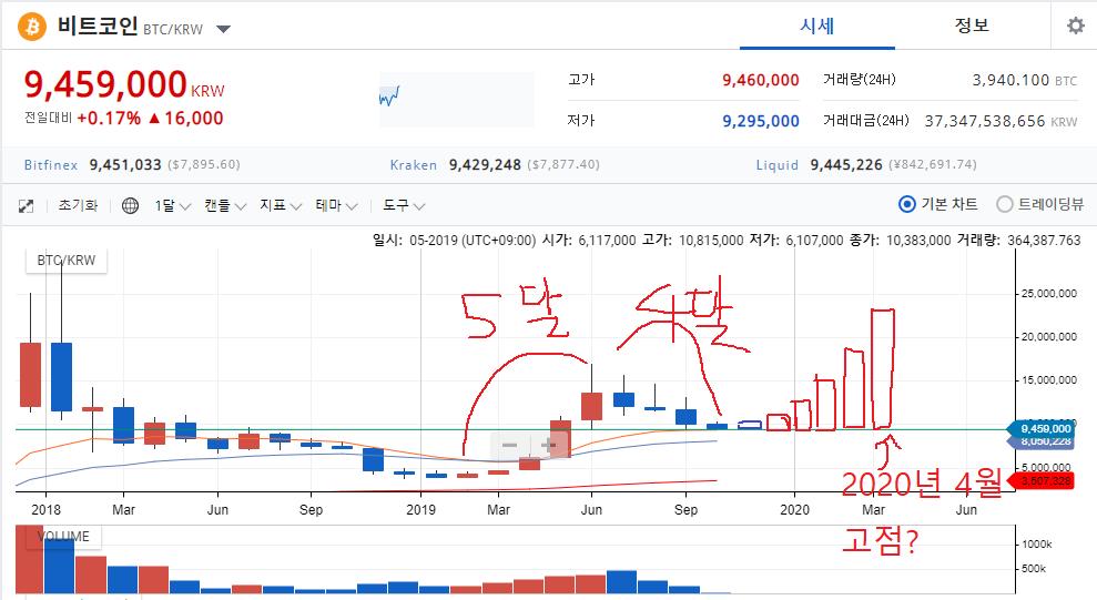 20191007_월봉보고예상해보기.png