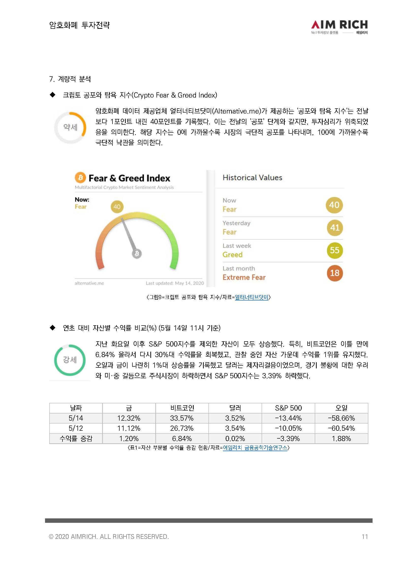 [투자전략]비트코인, 주요 자산 중 연초대비 수익률 1위로 '강세'_20200514_페이지_11.jpg
