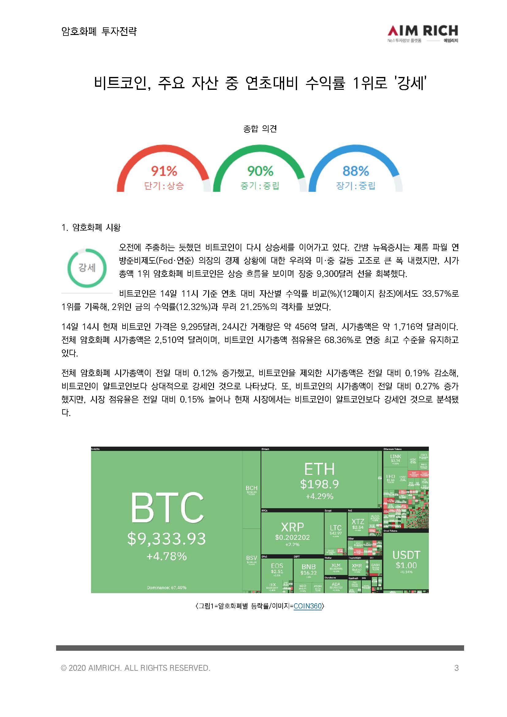 [투자전략]비트코인, 주요 자산 중 연초대비 수익률 1위로 '강세'_20200514_페이지_03.jpg