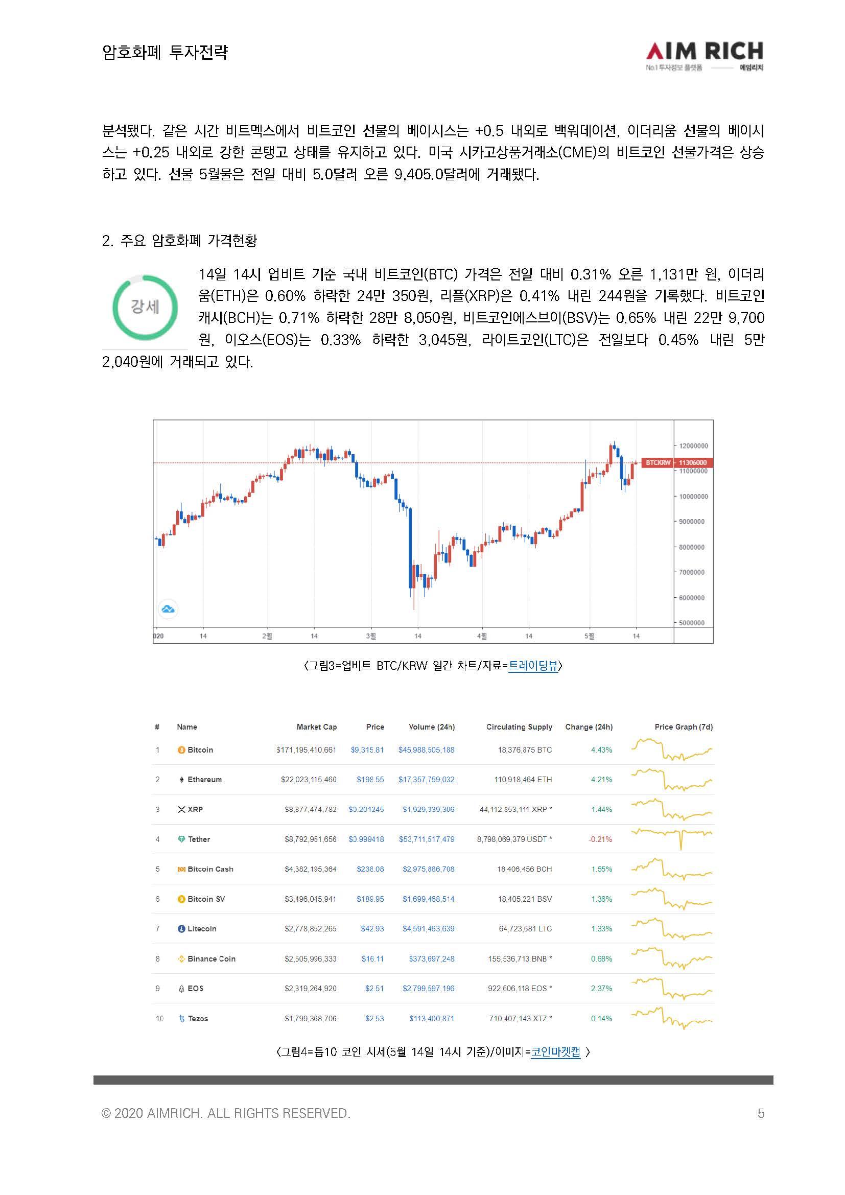 [투자전략]비트코인, 주요 자산 중 연초대비 수익률 1위로 '강세'_20200514_페이지_05.jpg