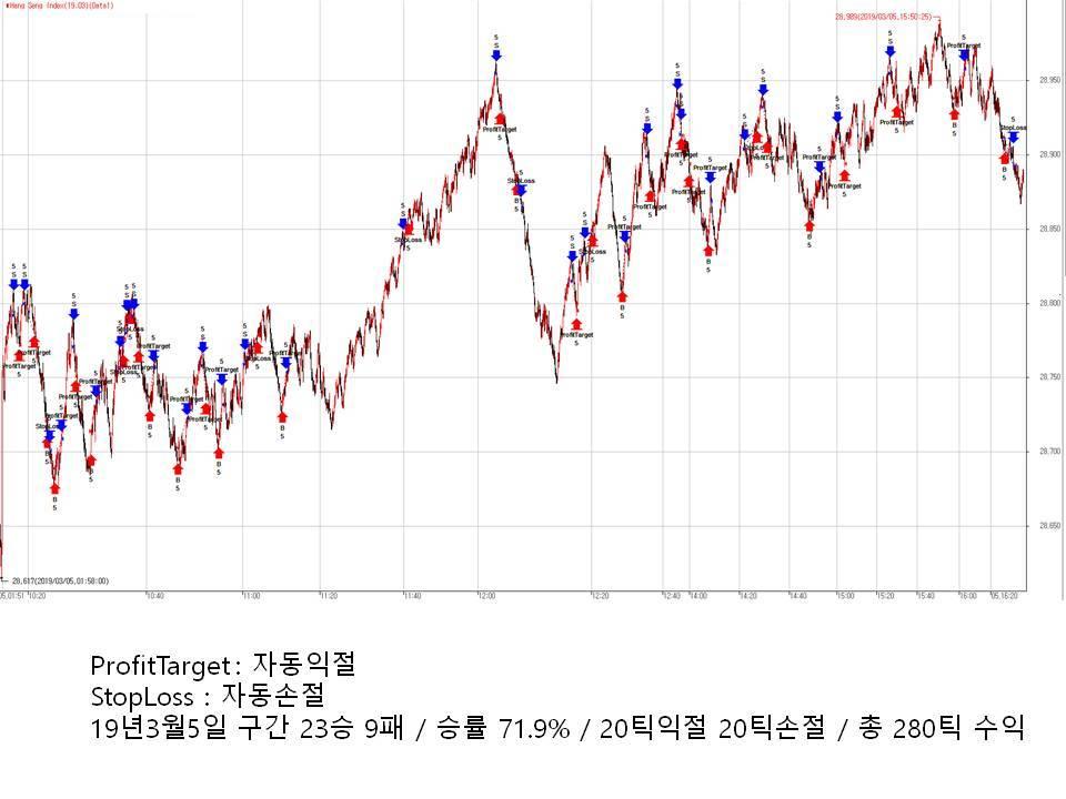 자동매매 3월5일자 차트.jpg