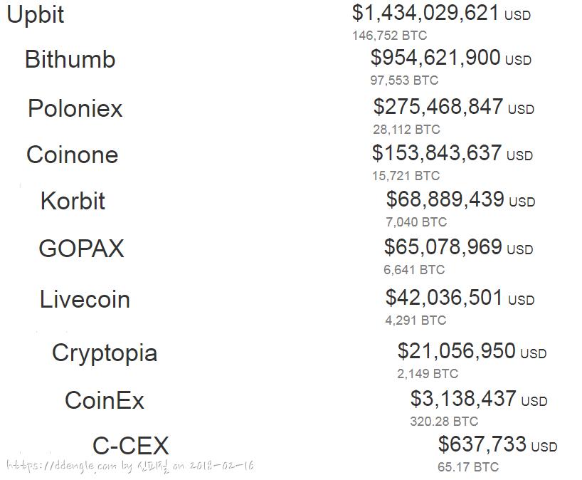 2018-0216-000-coinmarketcap-exchange-volume.png