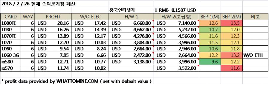 20180226 손익분기.png